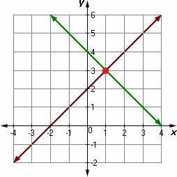Systems of Linear Equations Definition | Math@TutorVista.com