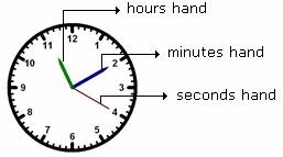 definition and examples analog clock define analog clock algebra 1 free math dictionary online. Black Bedroom Furniture Sets. Home Design Ideas