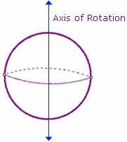 example of  Axis of Rotation