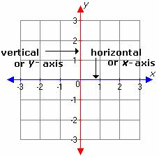 Axis In Math X Axis Definition