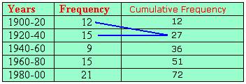 example of Cumulative Frequency