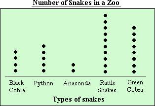 Worksheet Dot Plot Worksheet definition and examples dot plot define statistics ques the number of various kinds snakes found in a zoo is shown what total zoo
