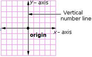 Definition and examples of y-axis | define y-axis- Free ... X Axis Definition