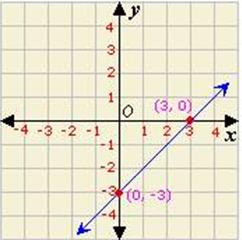 Definition and examples of y-intercept | define y ... Y Intercept Example