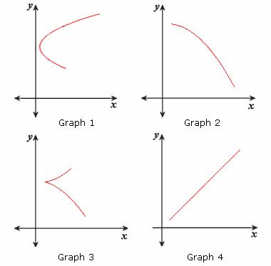 how to know if a function is linear