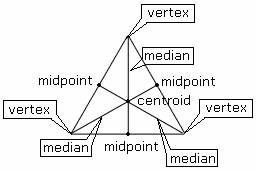 Examples of   Median of a Triangle