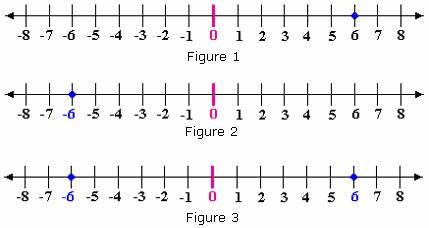 Definition of Opposite Numbers | Define Opposite Numbers - Algebra ...