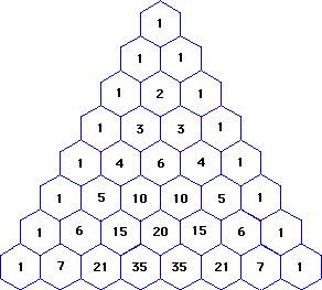 Pascal's triangle. Each number is the sum of the two directly above it.