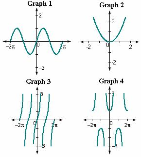 Examples of  Periodic Function