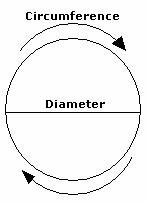 who invented the mathematical term pi Pi is a name given to the ratio of the circumference of a circle to the diameter that means, for any circle, you can divide the circumference (the distance around .