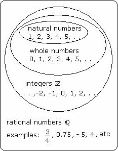 Natural Numbers Vs Real Numbers
