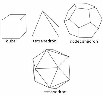 Types of polyhedrons.