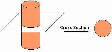 Definition of Uniform Cross Section