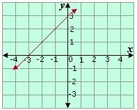 The x -intercept of the line shown is     3 X Intercept Definition