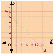 Step 4  So  the x -intercept of the graph is 10 X Intercept Definition