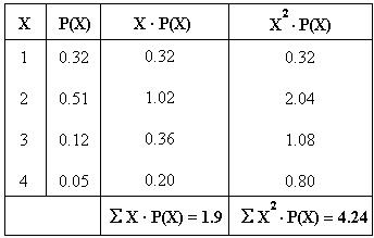 example of   Standard Deviation