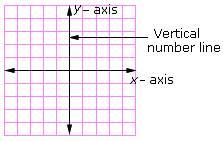 y axis definition  coordinate plane forme...
