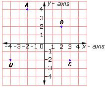 has 4 as the y-coordinate   Y Coordinate