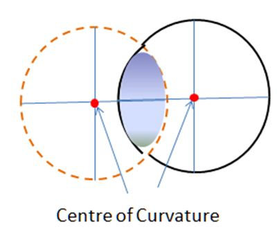 centre-of-curvature.
