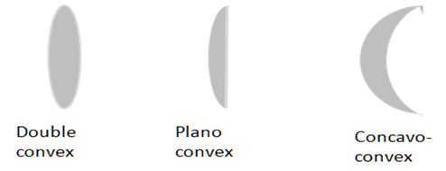 Definition of convex-lens