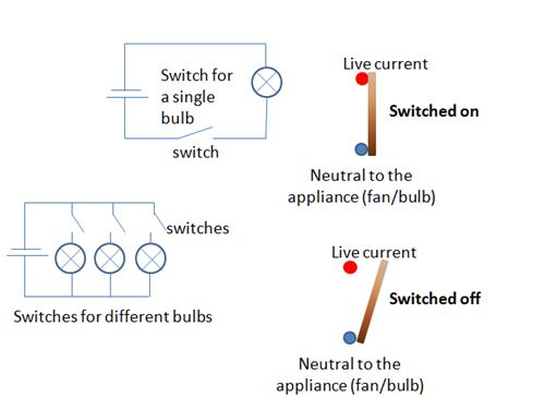 Definition of switch define switch physics dictionaryonline on two way on off switch 2-Way Switch Wiring House Two Switch Light Circuit