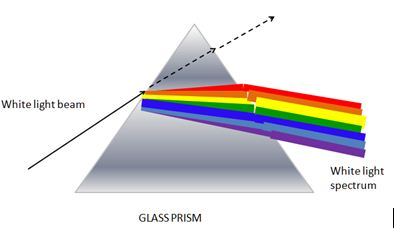 glass prisum