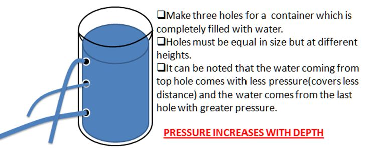 Definition of Pressure in Liquid